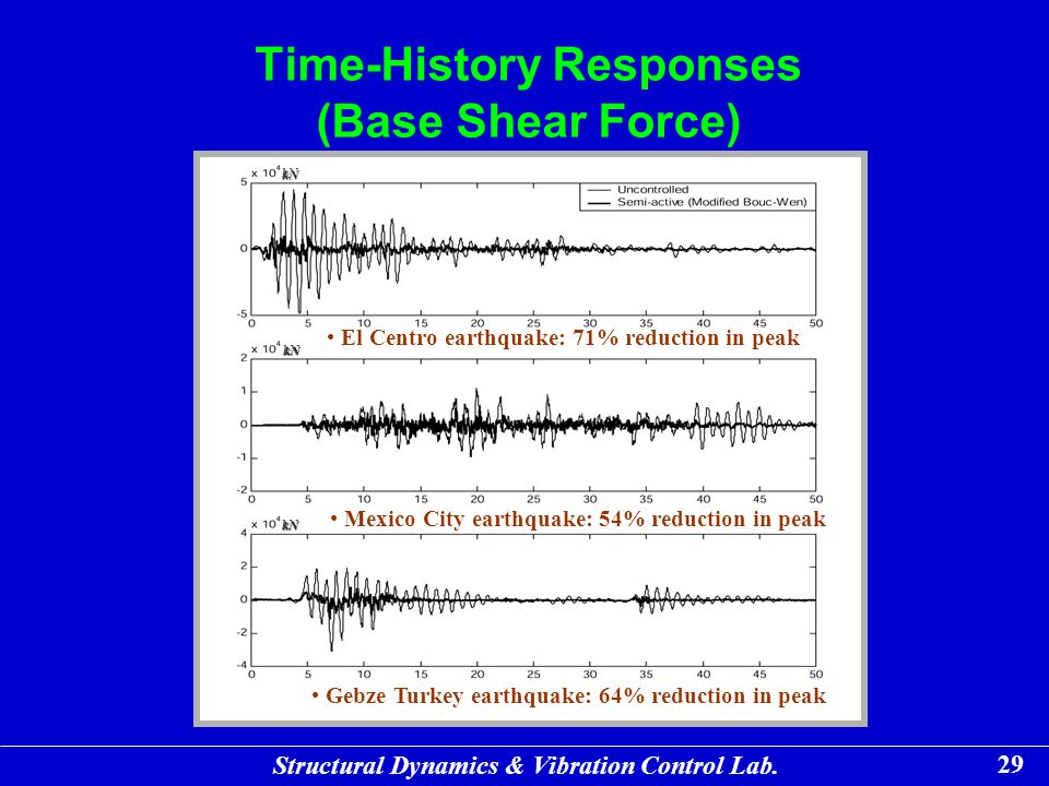 Time-History Responses (Base Shear Force)