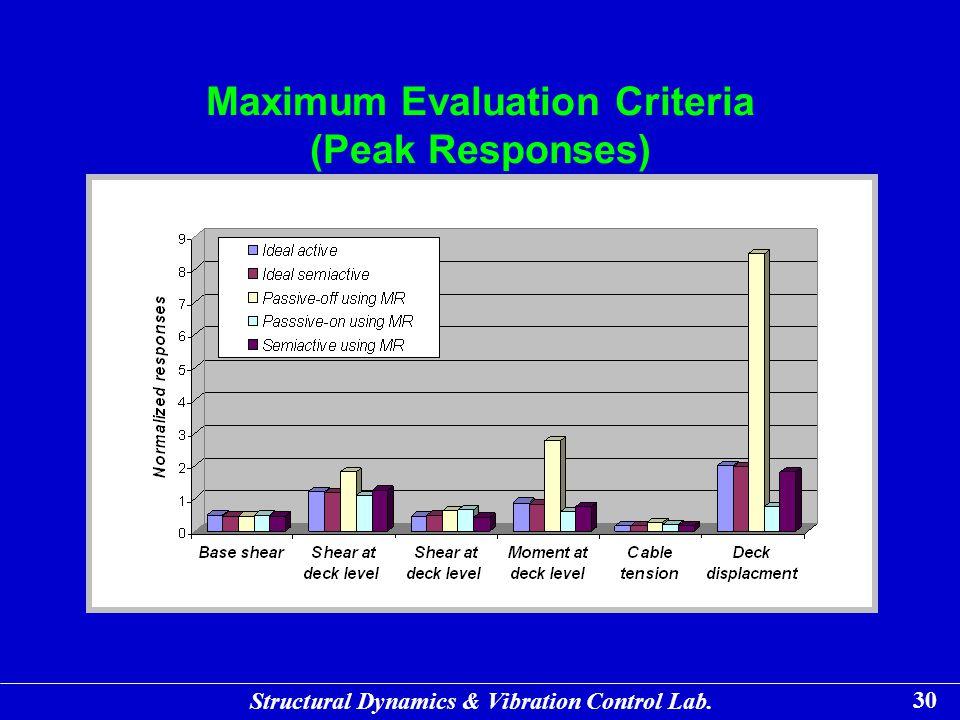 Maximum Evaluation Criteria (Peak Responses)