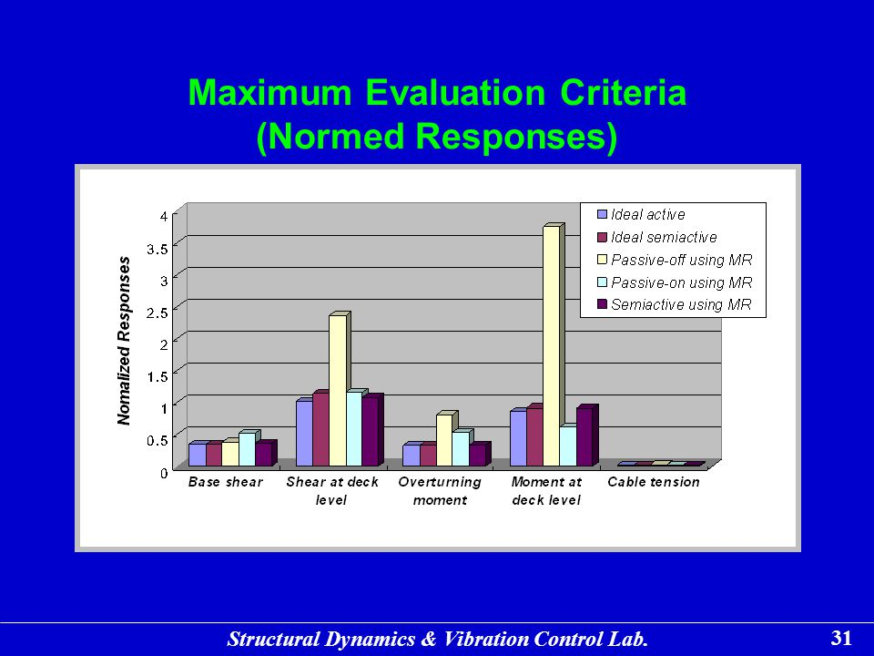 Maximum Evaluation Criteria (Normed Responses)