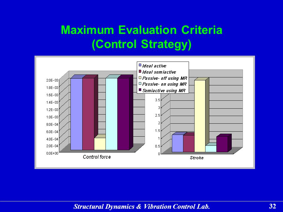 Maximum Evaluation Criteria (Control Strategy)