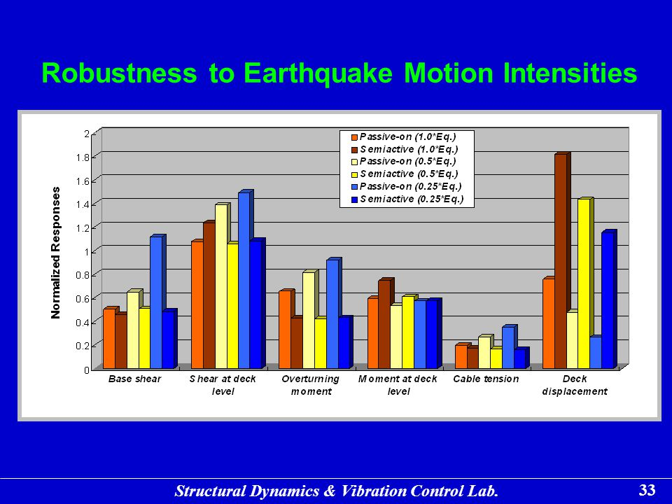 Robustness to Earthquake Motion Intensities
