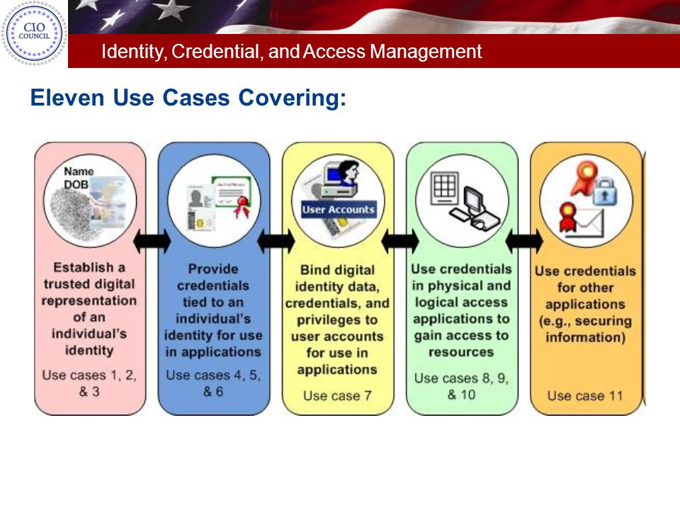 Eleven Use Cases Covering: