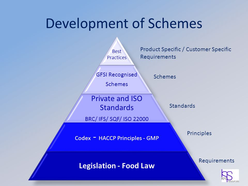 Development of Schemes