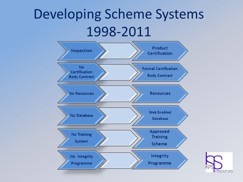 Developing Scheme Systems 1998-2011