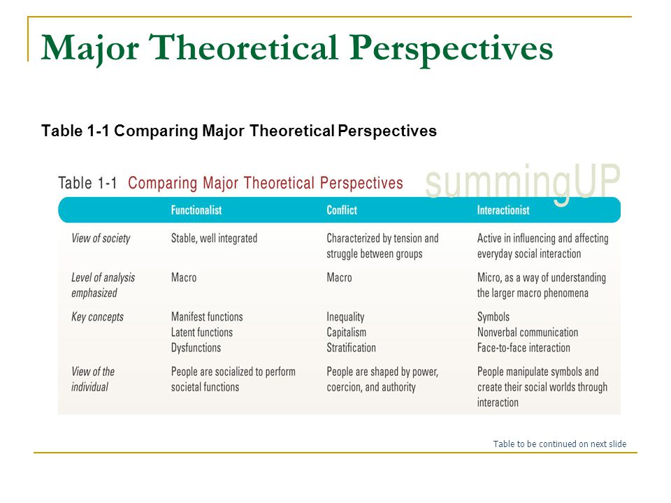 an analysis of the five major theoretical perspectives Outline and assess the five main theoretical perspectives of sociology marxism marxism is the political philosophy and practice resulting from the work of karl marx and friedrich engels any political practice or theory that is based on an interpretation of the works of marx and engels may be called marxism.