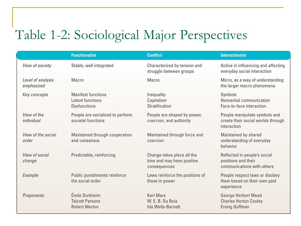 Table 1-2: Sociological Major Perspectives