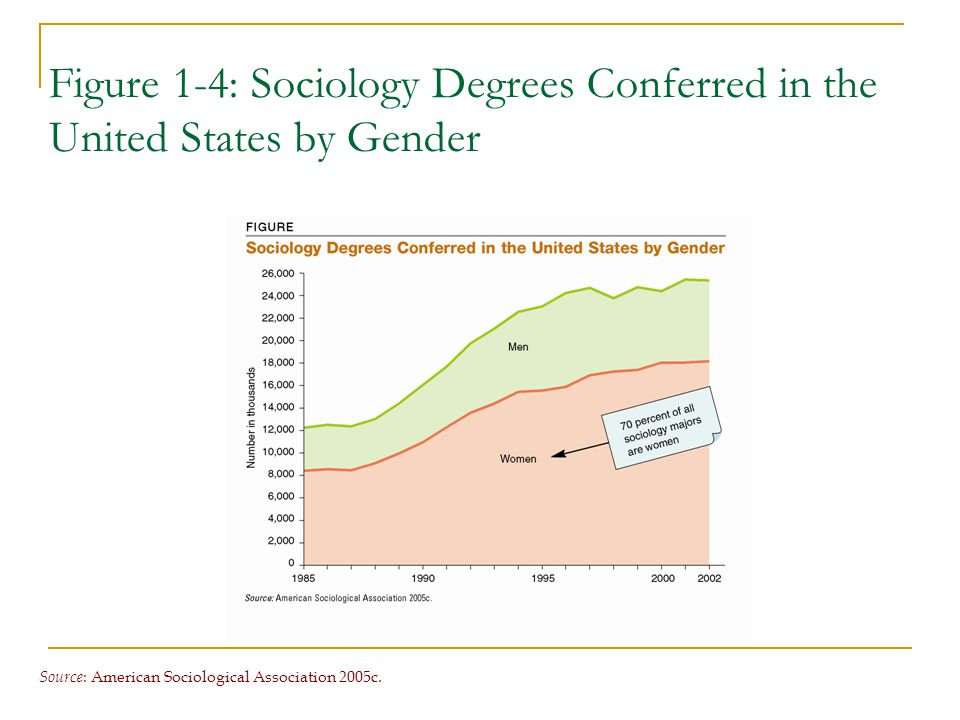 Figure 1-4: Sociology Degrees Conferred in the United States by Gender