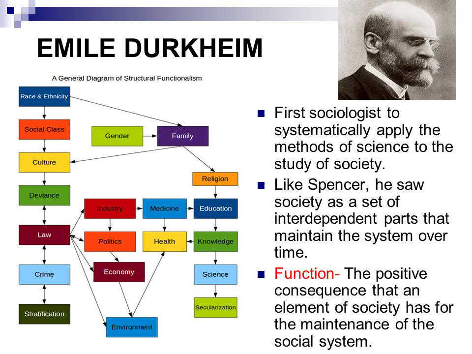 EMILE DURKHEIM First sociologist to systematically apply the methods of science to the study of society.