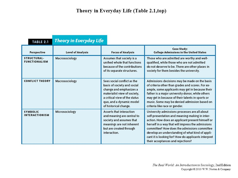Theory in Everyday Life (Table 2.1,top)