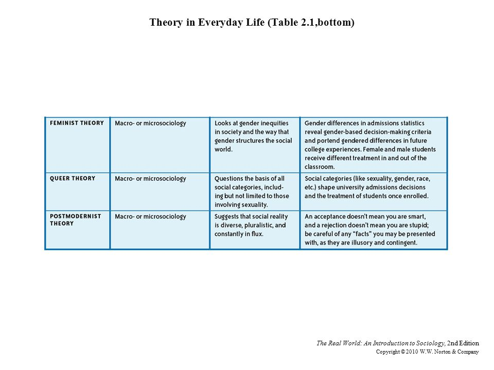 Theory in Everyday Life (Table 2.1,bottom)