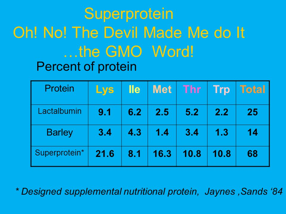 Superprotein Oh! No! The Devil Made Me do It …the GMO Word!