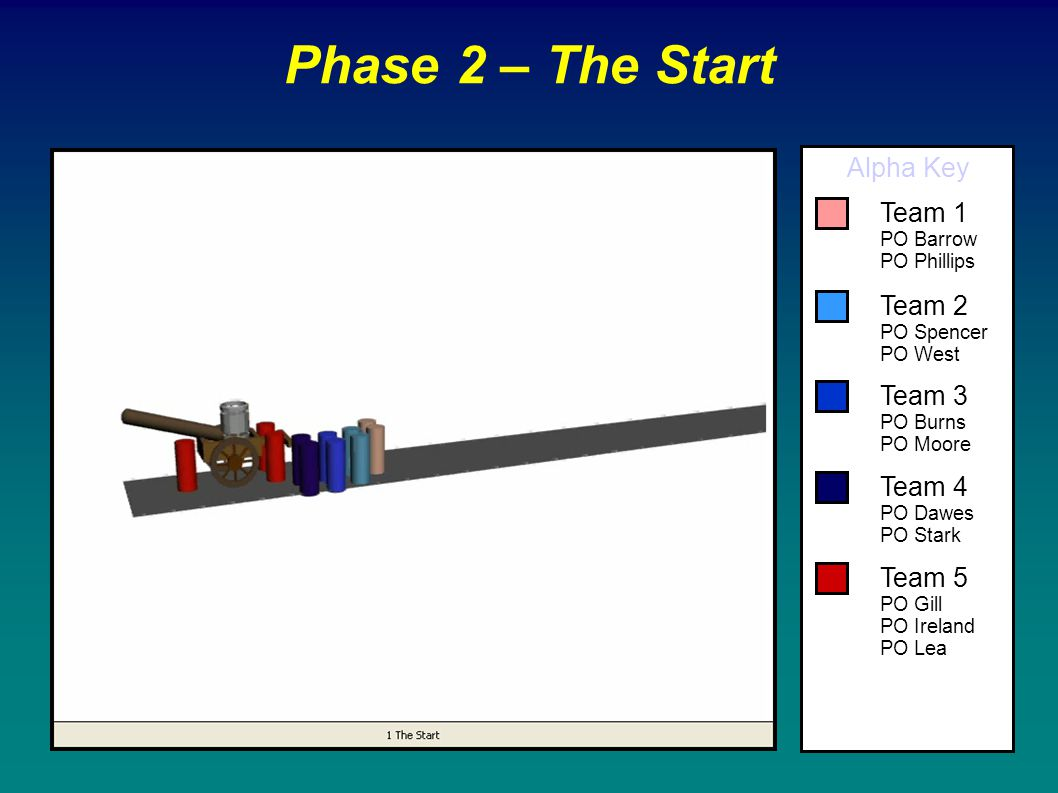 Phase 2 – The Start Alpha Key Team 1 Team 2 Team 3 Team 4 Team 5