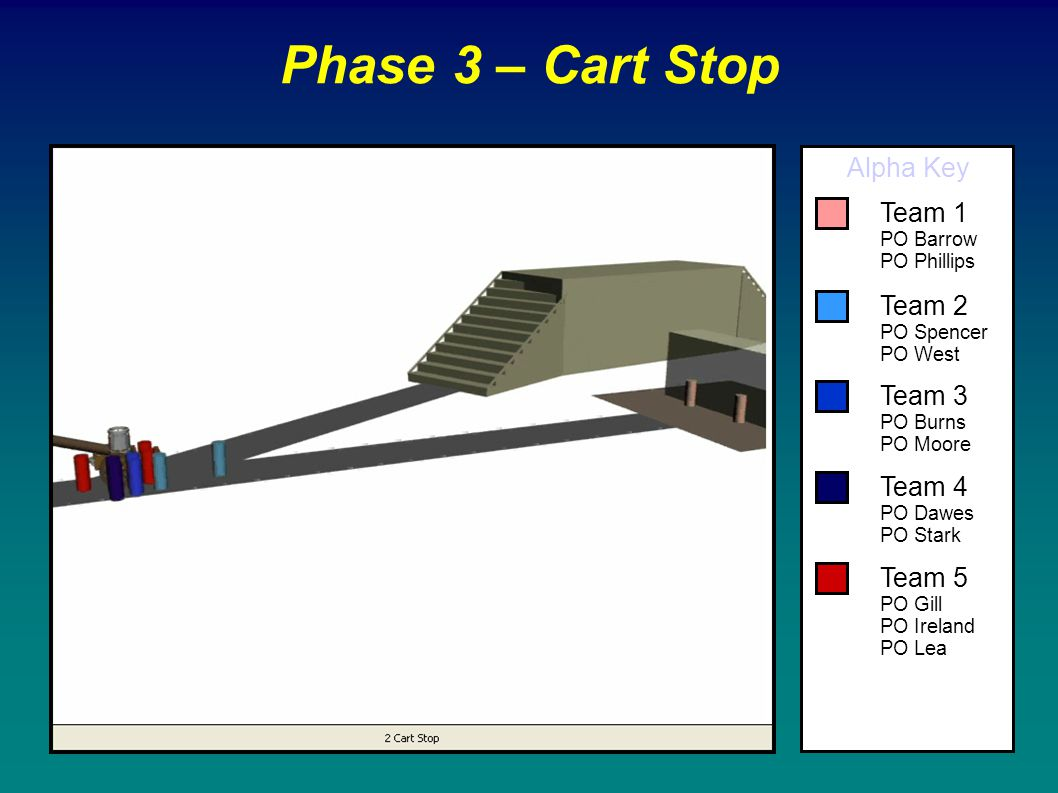 Phase 3 – Cart Stop Alpha Key Team 1 Team 2 Team 3 Team 4 Team 5
