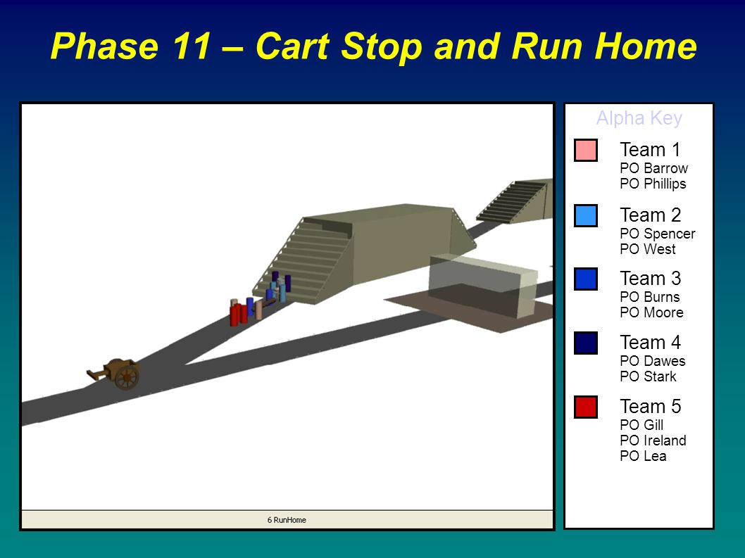 Phase 11 – Cart Stop and Run Home