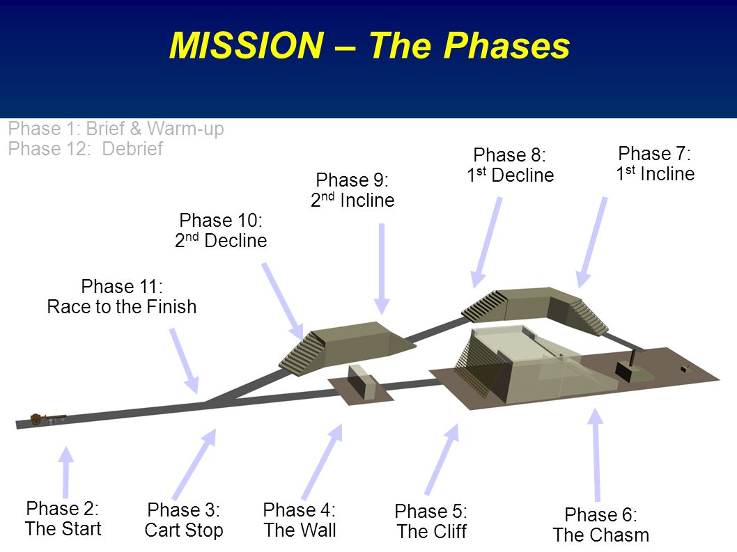 MISSION – The Phases Phase 1: Brief & Warm-up Phase 12: Debrief