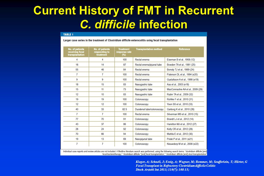 Current History of FMT in Recurrent C. difficile infection
