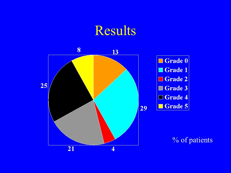 Results % of patients