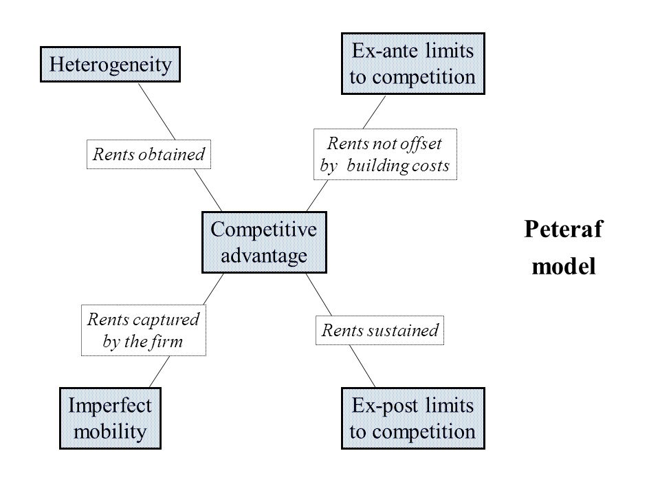 Peteraf model Heterogeneity Ex-post limits to competition