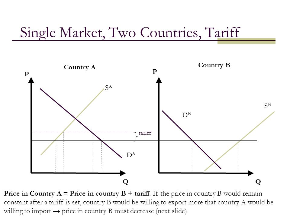 Single Market, Two Countries, Tariff