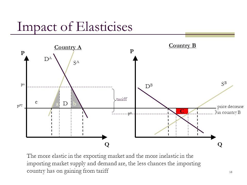 Impact of Elasticises Country B Country A P P DA SA SB DB e a D b C Q
