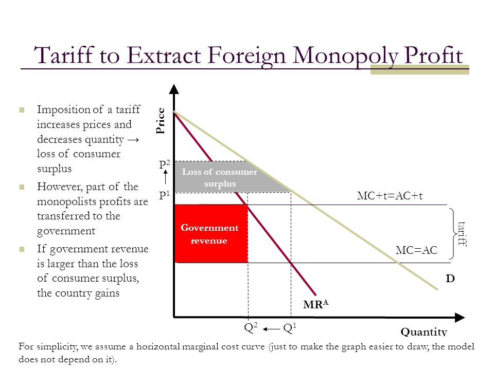 Tariff to Extract Foreign Monopoly Profit