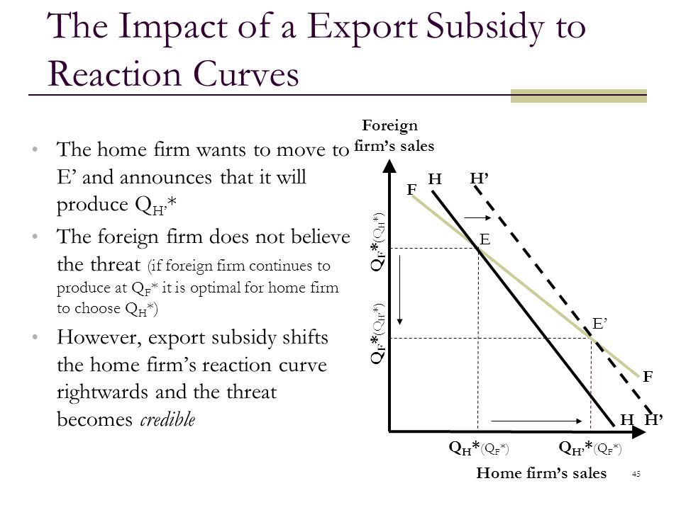 The Impact of a Export Subsidy to Reaction Curves