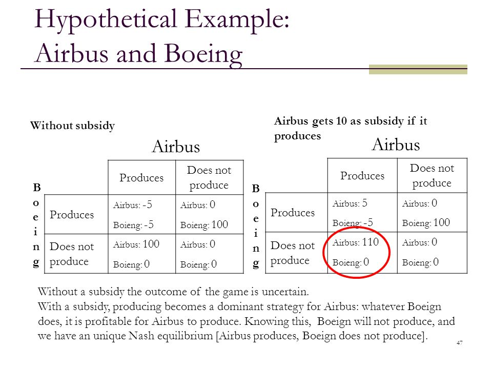 Hypothetical Example: Airbus and Boeing