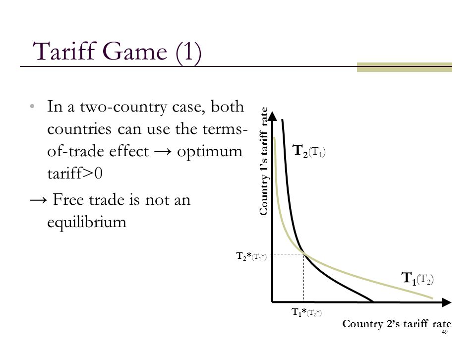Tariff Game (1) In a two-country case, both countries can use the terms-of-trade effect → optimum tariff>0.
