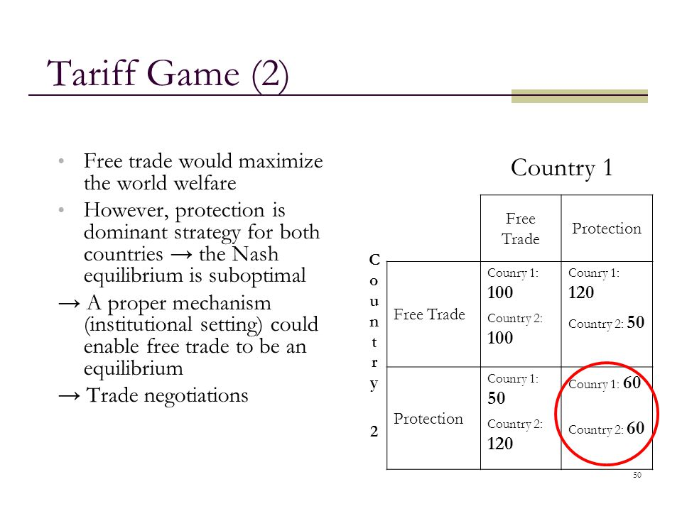 Tariff Game (2) Country 1 Country