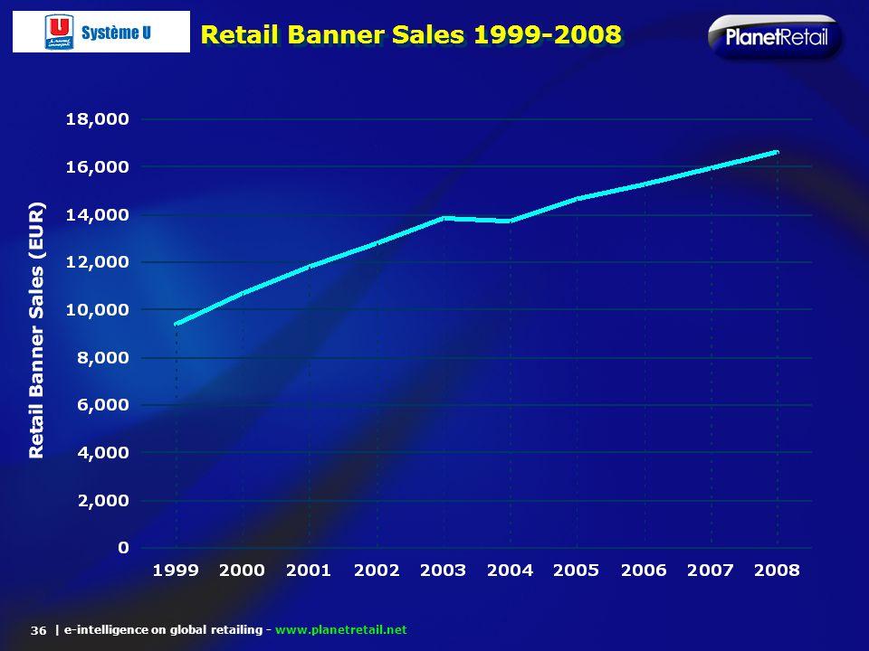 Retail Banner Sales 1999-2008 36