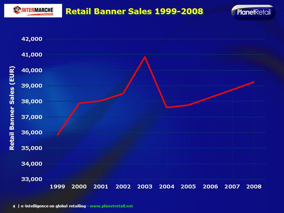 Retail Banner Sales 1999-2008 4
