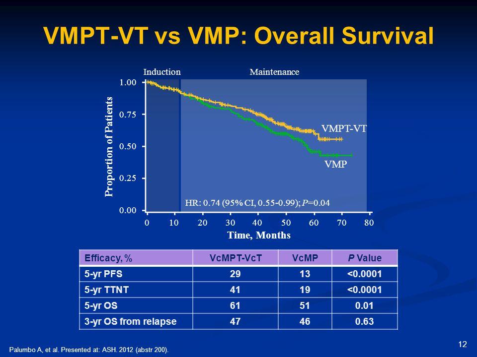 VMPT-VT vs VMP: Overall Survival