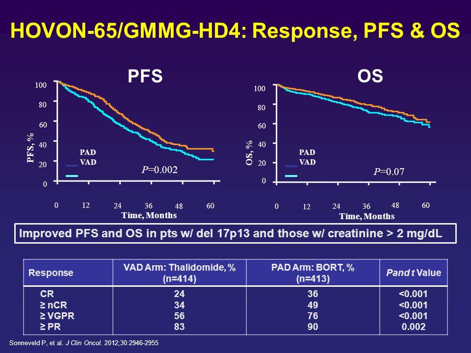 HOVON-65/GMMG-HD4: Response, PFS & OS