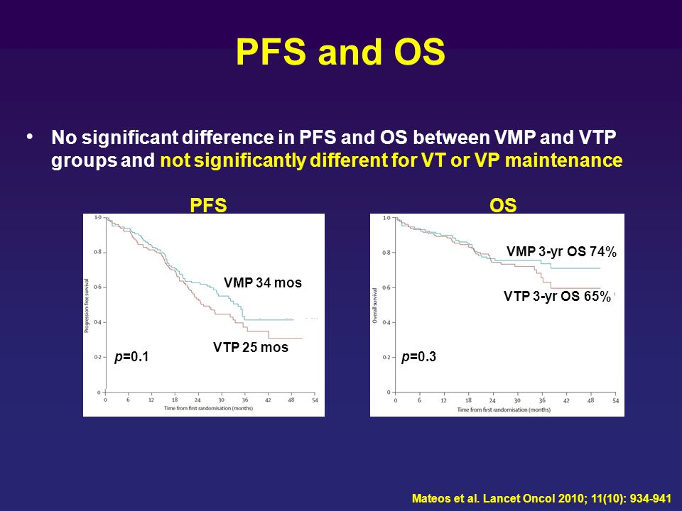 PFS and OS No significant difference in PFS and OS between VMP and VTP groups and not significantly different for VT or VP maintenance.