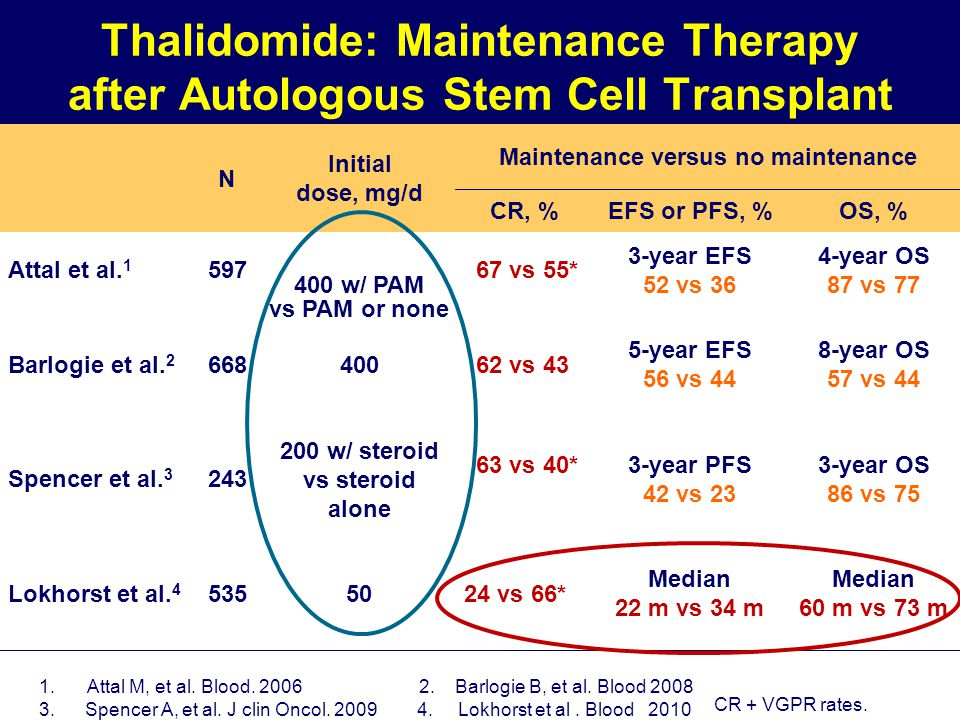 Thalidomide: Maintenance Therapy after Autologous Stem Cell Transplant