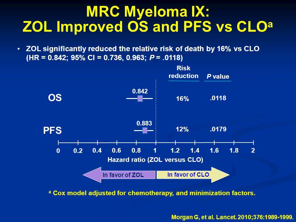 MRC Myeloma IX: ZOL Improved OS and PFS vs CLOa