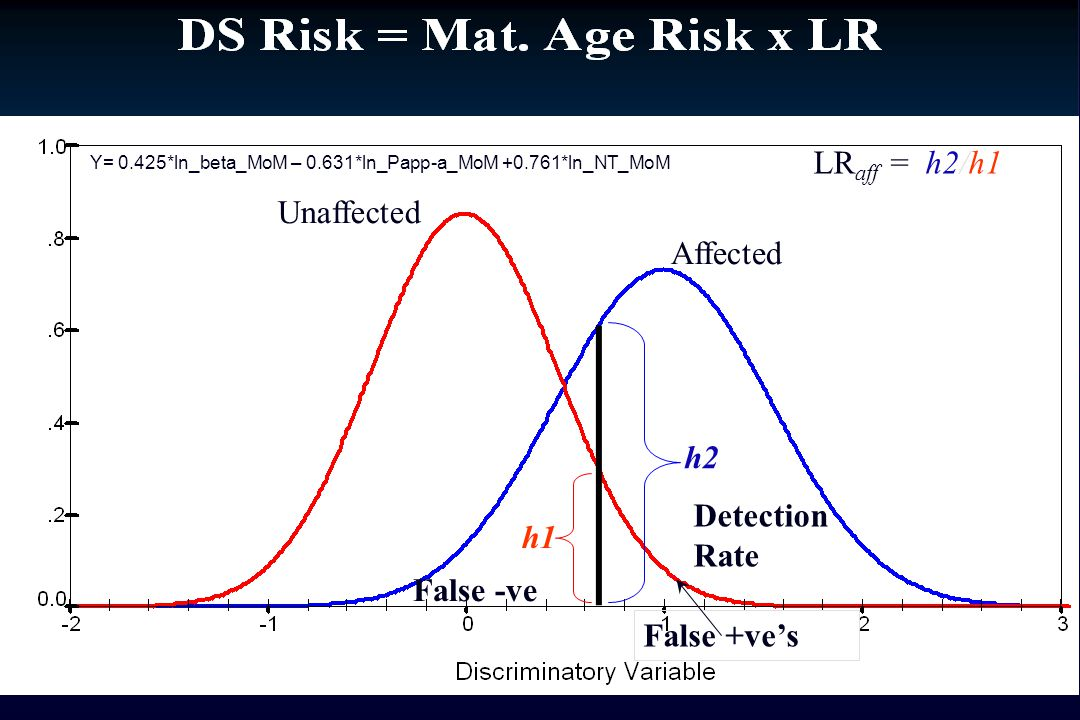 LRaff = h2/h1 Unaffected Affected h2 Detection h1 Rate False -ve