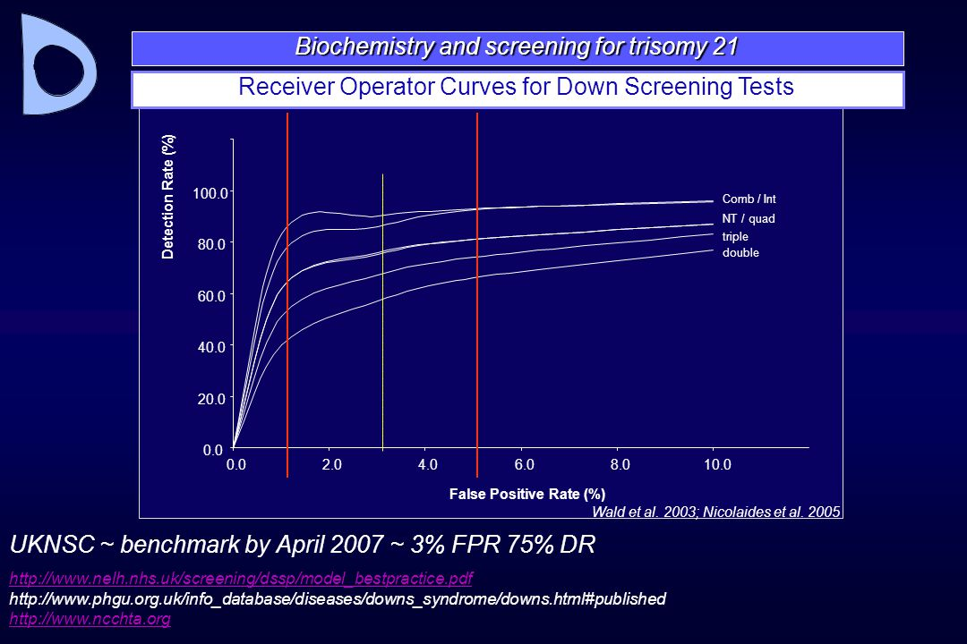Biochemistry and screening for trisomy 21