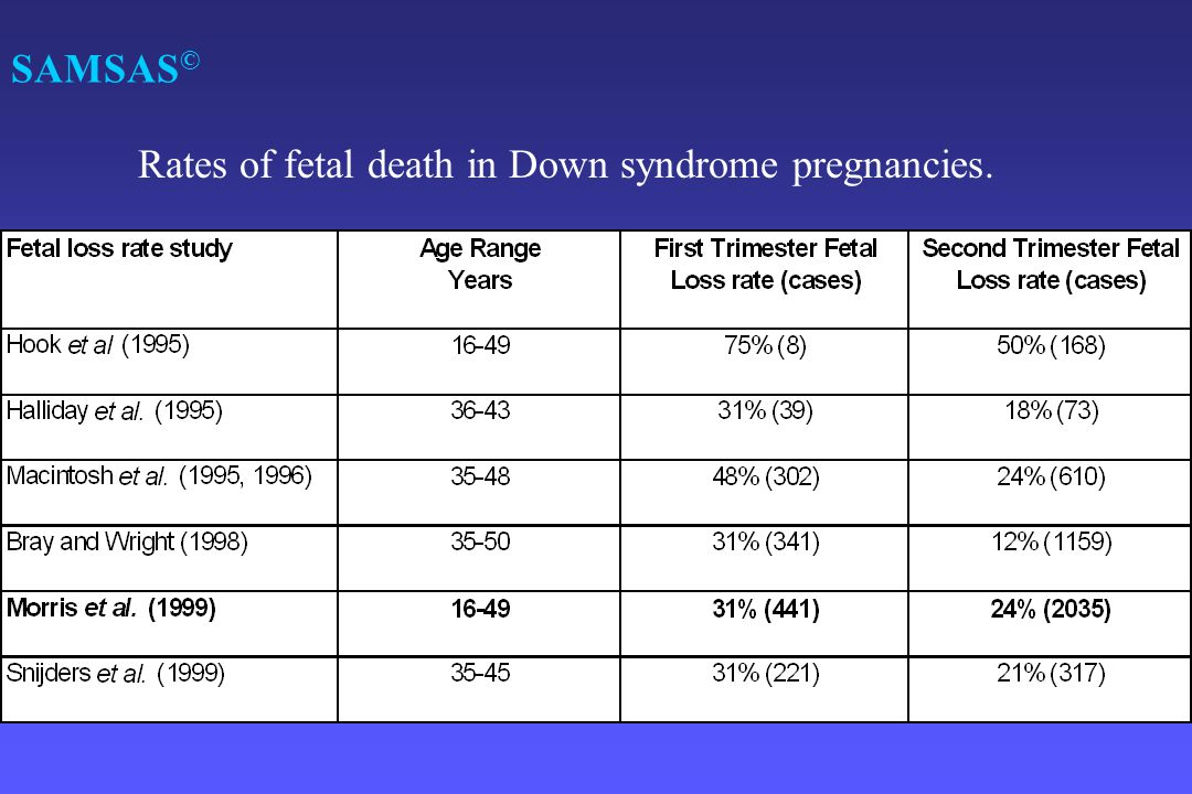 Rates of fetal death in Down syndrome pregnancies.