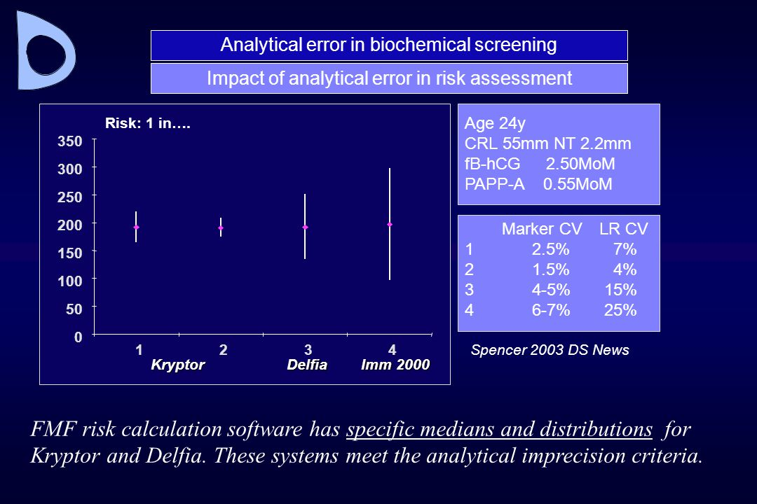 Analytical error in biochemical screening