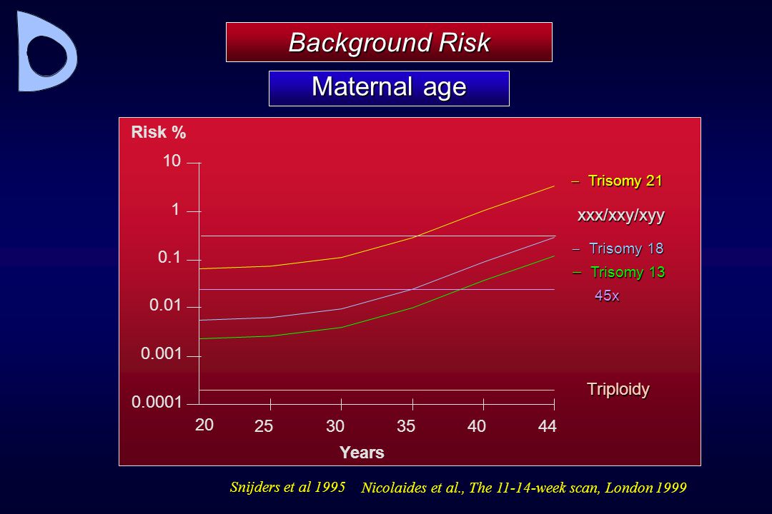 Background Risk Maternal age 0.0001 0.001 0.01 0.1 1 10 20 25 30 35 40
