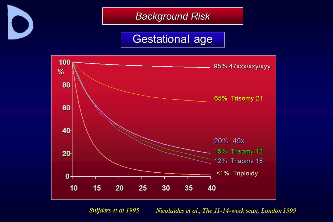 Gestational age Background Risk 20 40 60 80 100 10 15 25 30 35