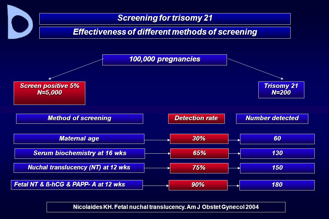 Effectiveness of different methods of screening