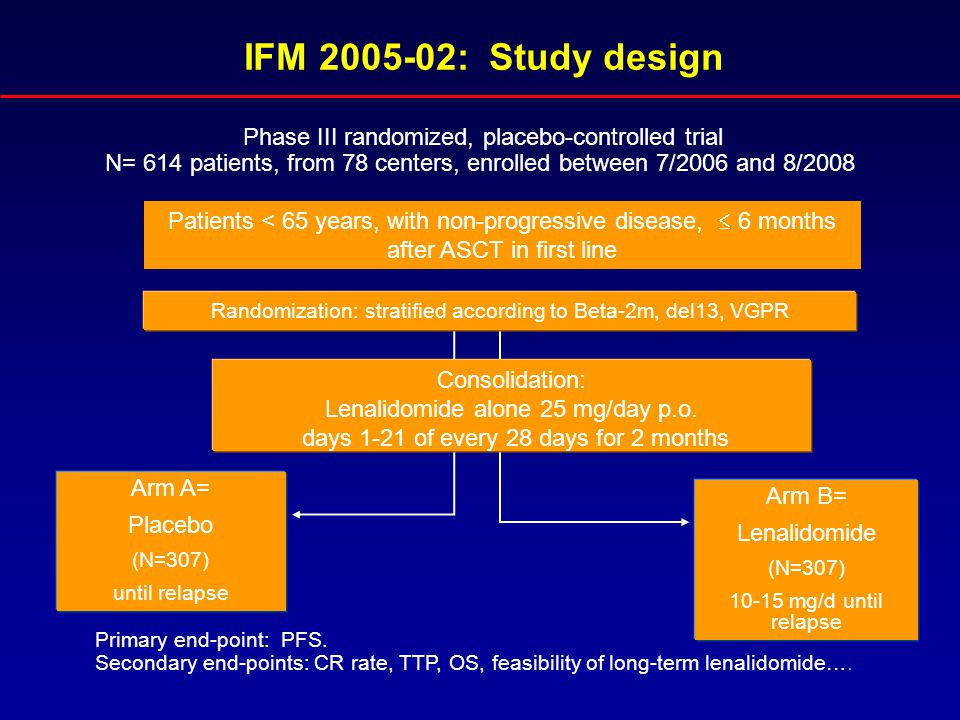 IFM 2005-02: Study design Phase III randomized, placebo-controlled trial. N= 614 patients, from 78 centers, enrolled between 7/2006 and 8/2008.
