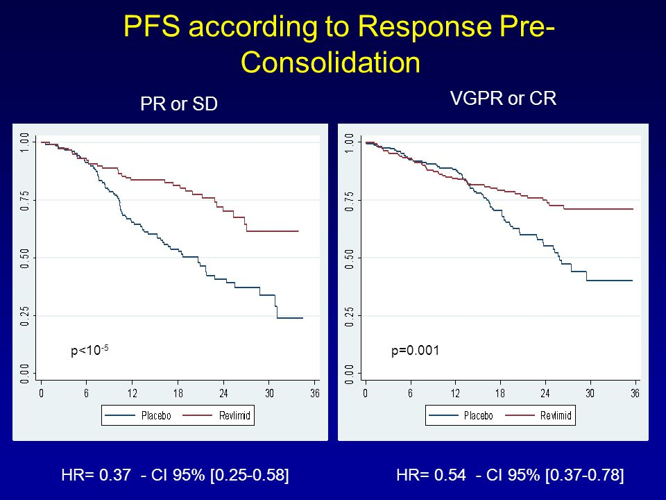 PFS according to Response Pre-Consolidation