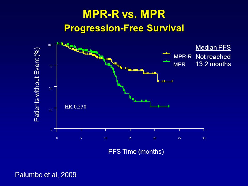 MPR-R vs. MPR Progression-Free Survival