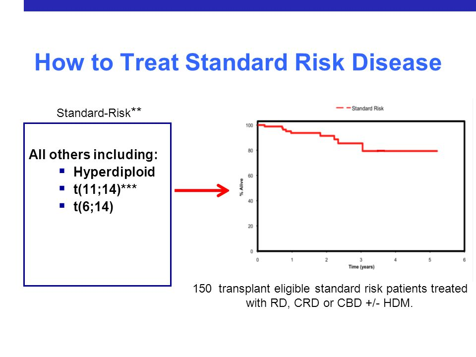 How to Treat Standard Risk Disease