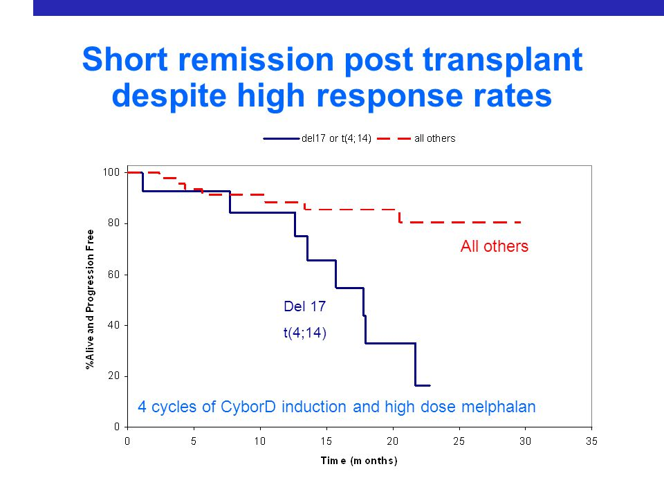 Short remission post transplant despite high response rates