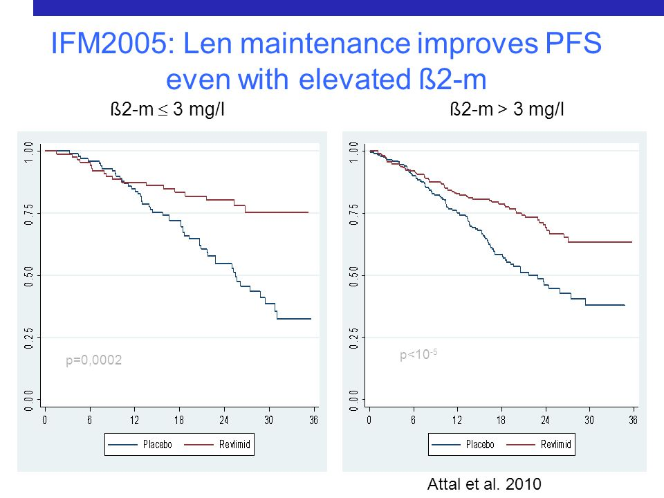 IFM2005: Len maintenance improves PFS even with elevated ß2-m