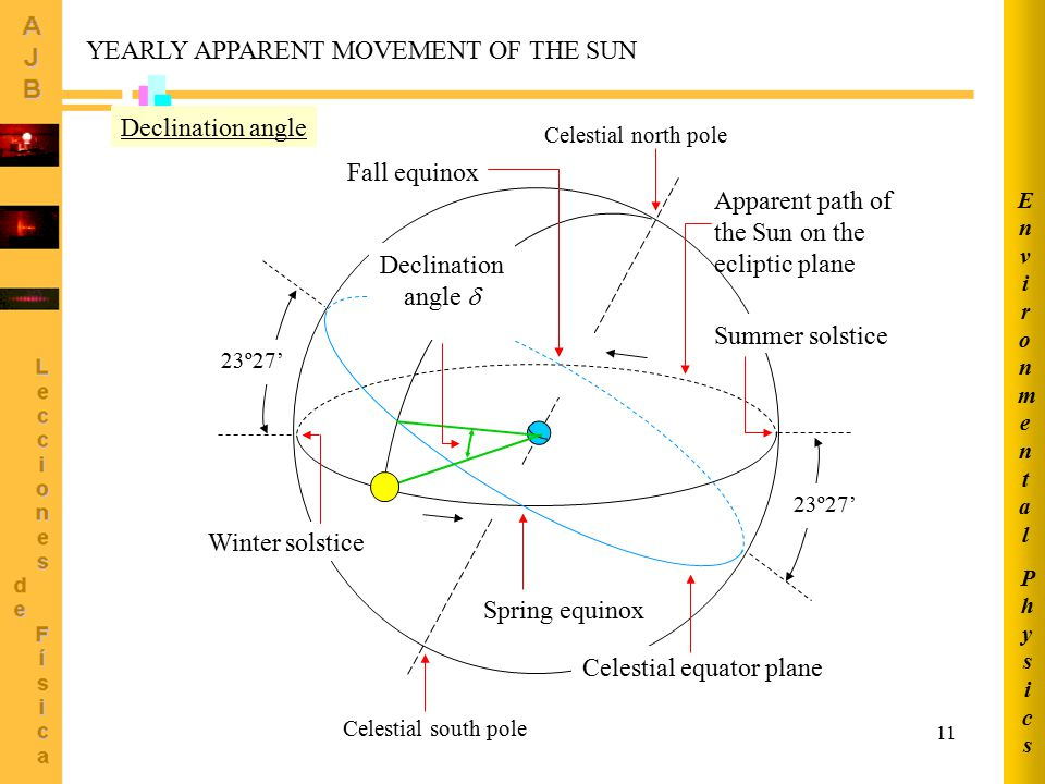 YEARLY APPARENT MOVEMENT OF THE SUN